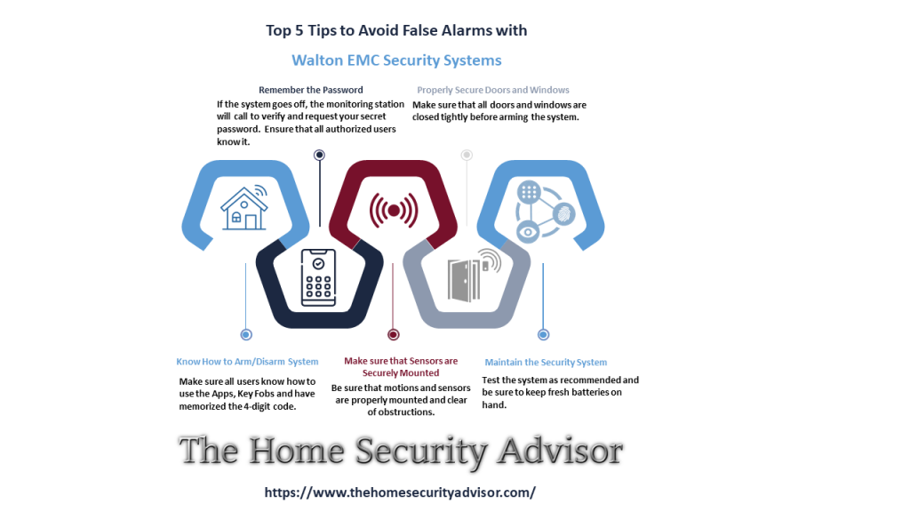 Walton EMC Security Reviews Tell How toAvoid False Alarms with Walton EMC Security Systems