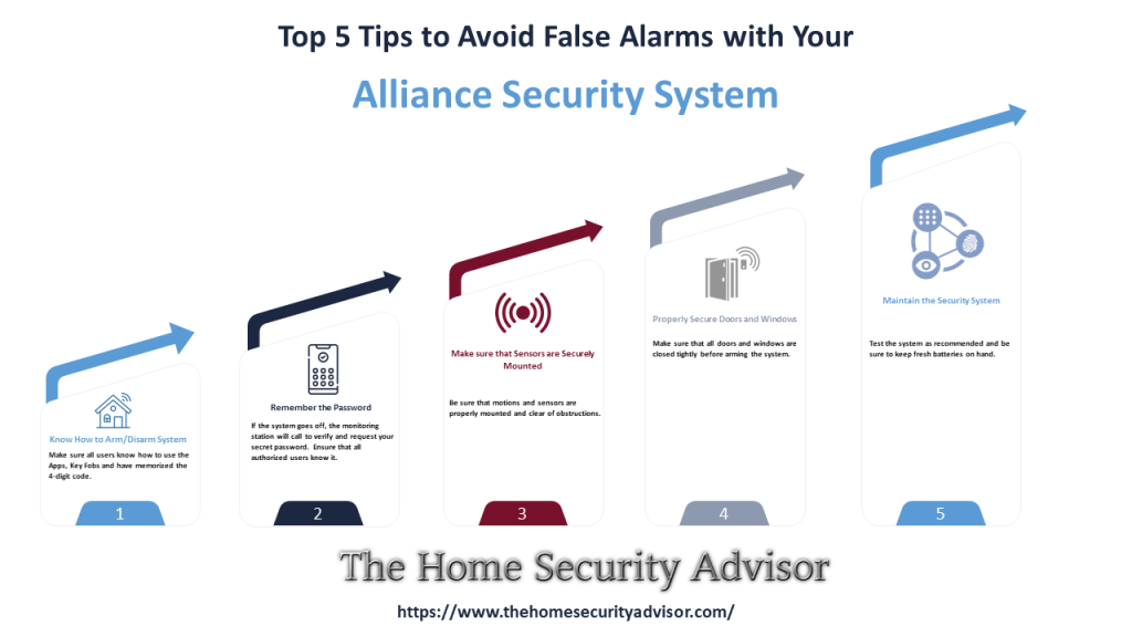 Alliance Security Reviews Tips for Avoiding False Alarms Infographic