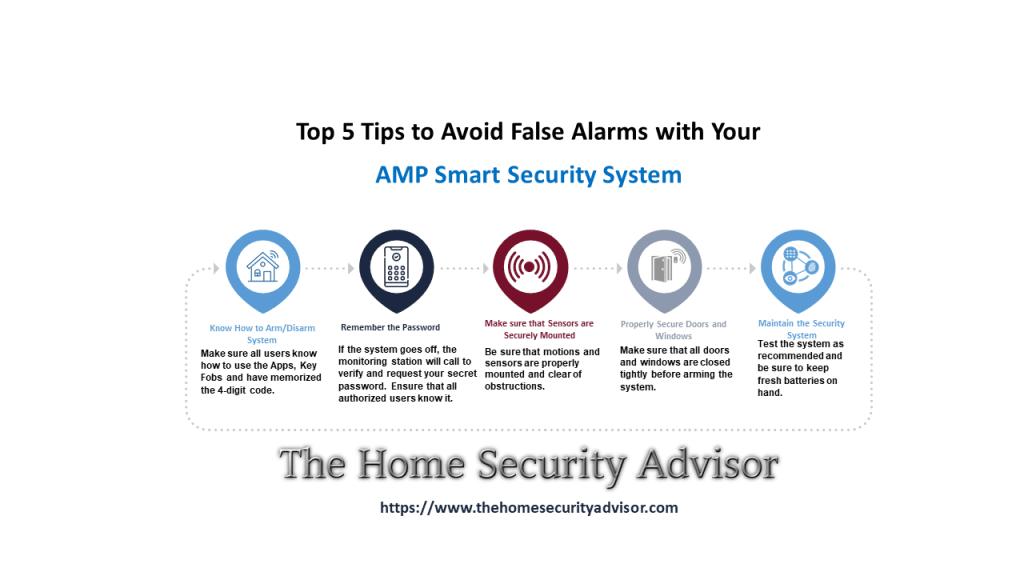 AMP Smart Reviews- Avoiding False Alarms Infographic