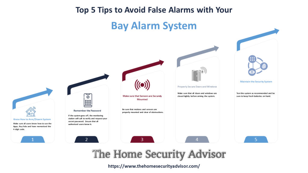 Top 5 Tips to Avoid False Alarms with Your Bay Alarm System Infographic