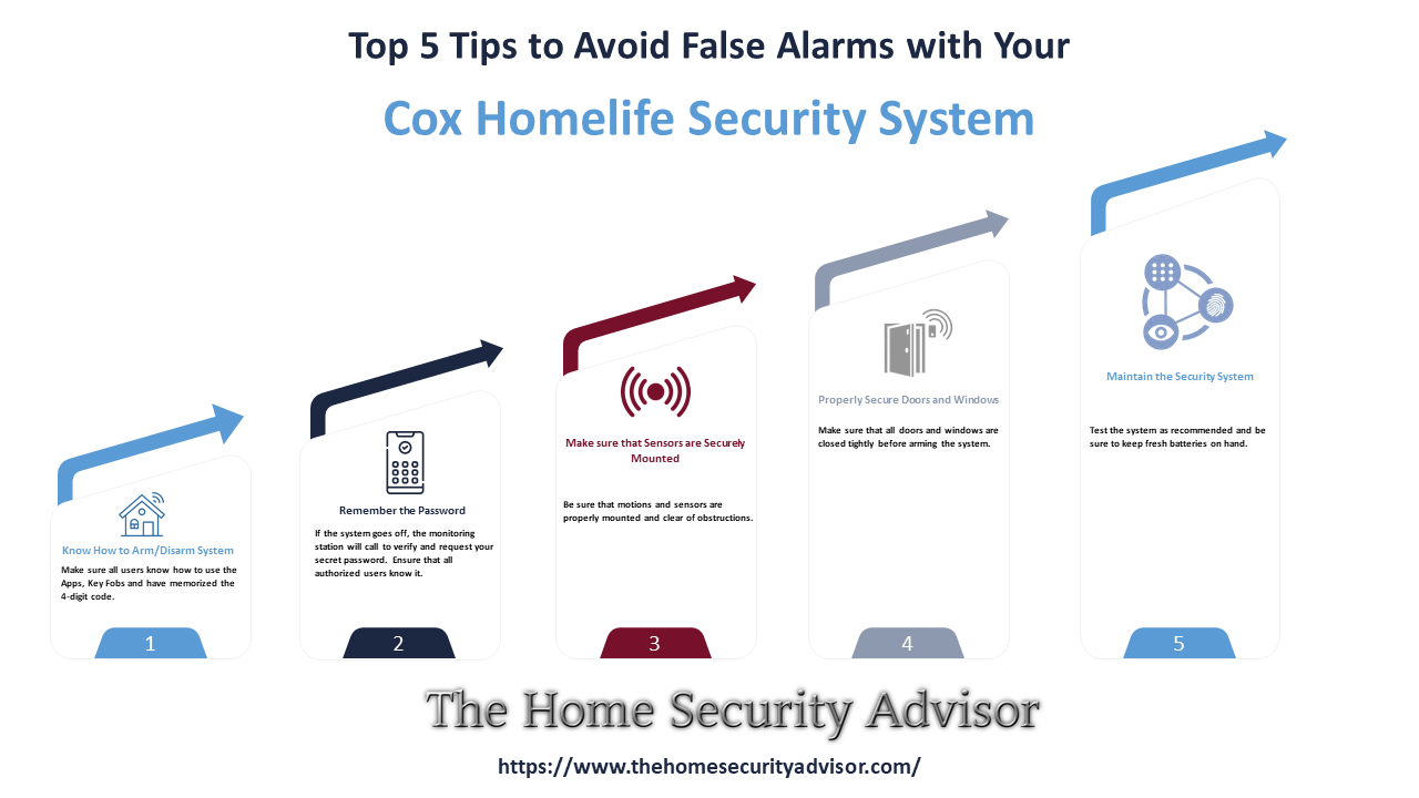Cox Home Security Reviews - Avoid False Alarms with Your Cox Homelife Security System Infographic