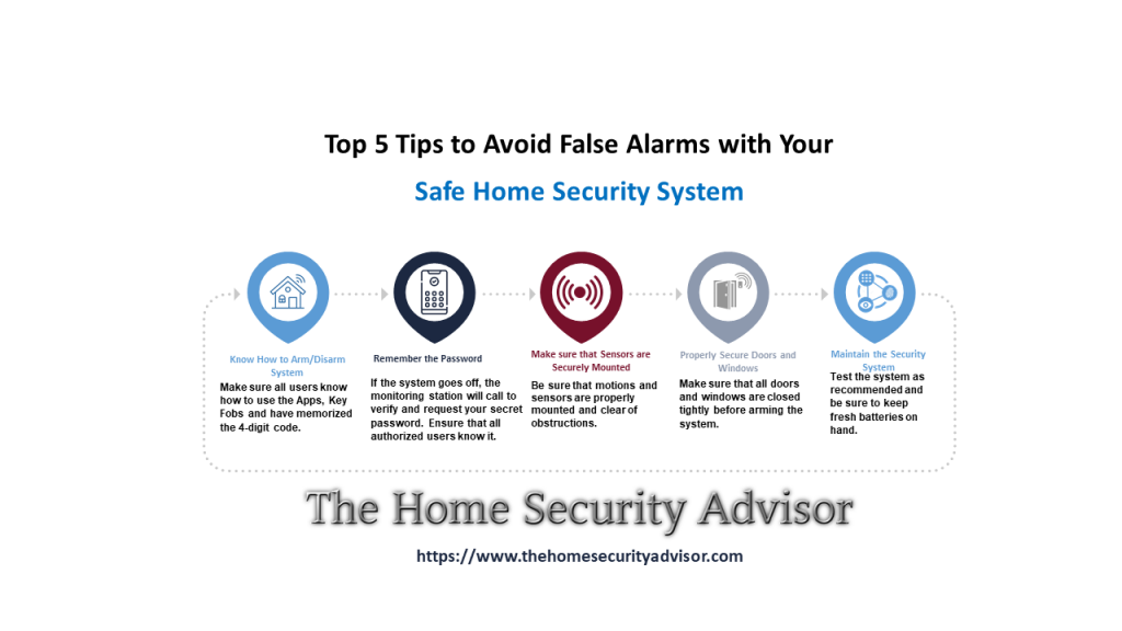 Safe Home Security Reviews - Tips for Avoiding False Alarm Infographic