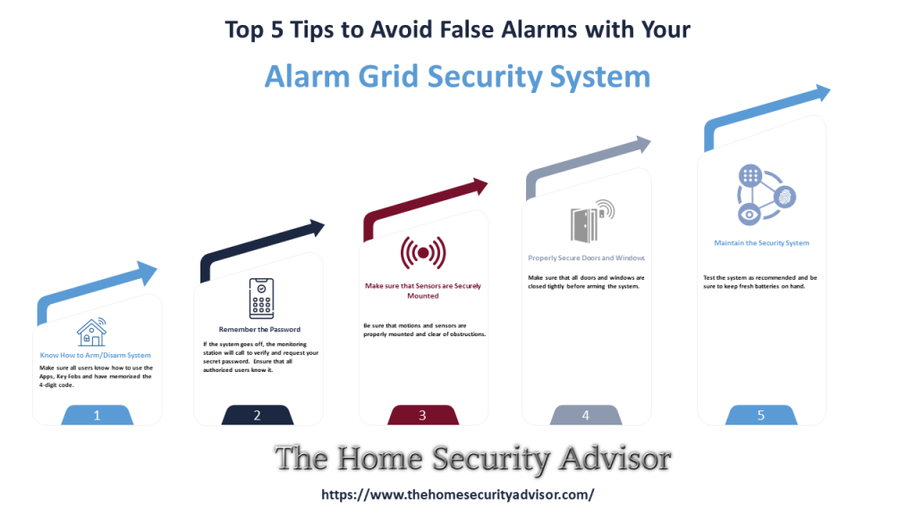 Top 5 Tips to Avoid False Alarms with Your Alarm Grid Security System