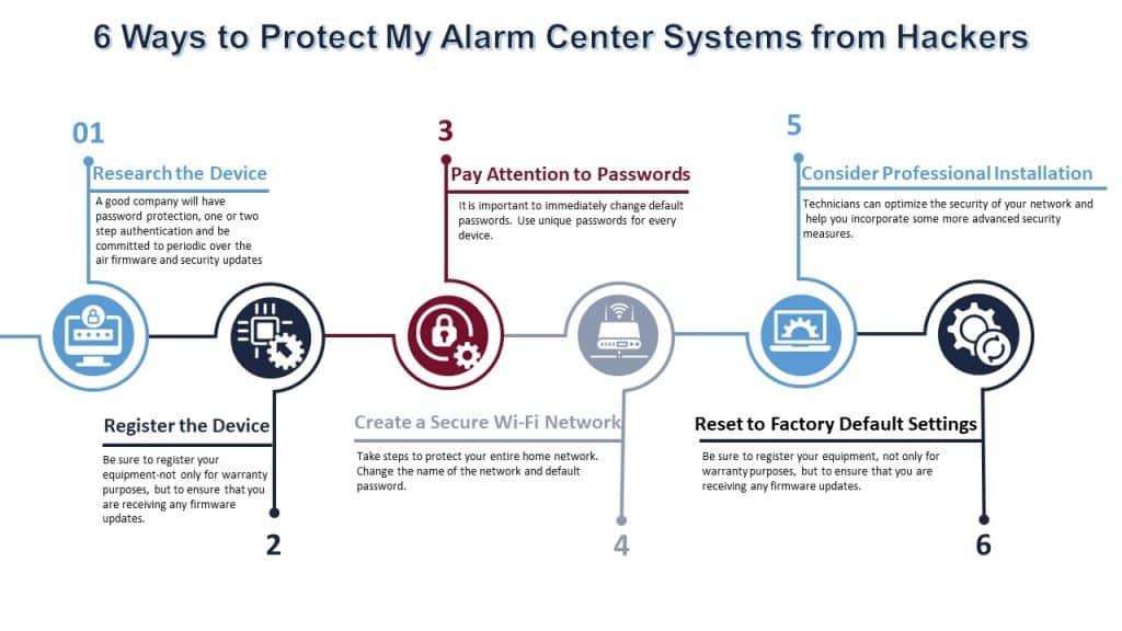 My Alarm Center Hacker Prevention Tips