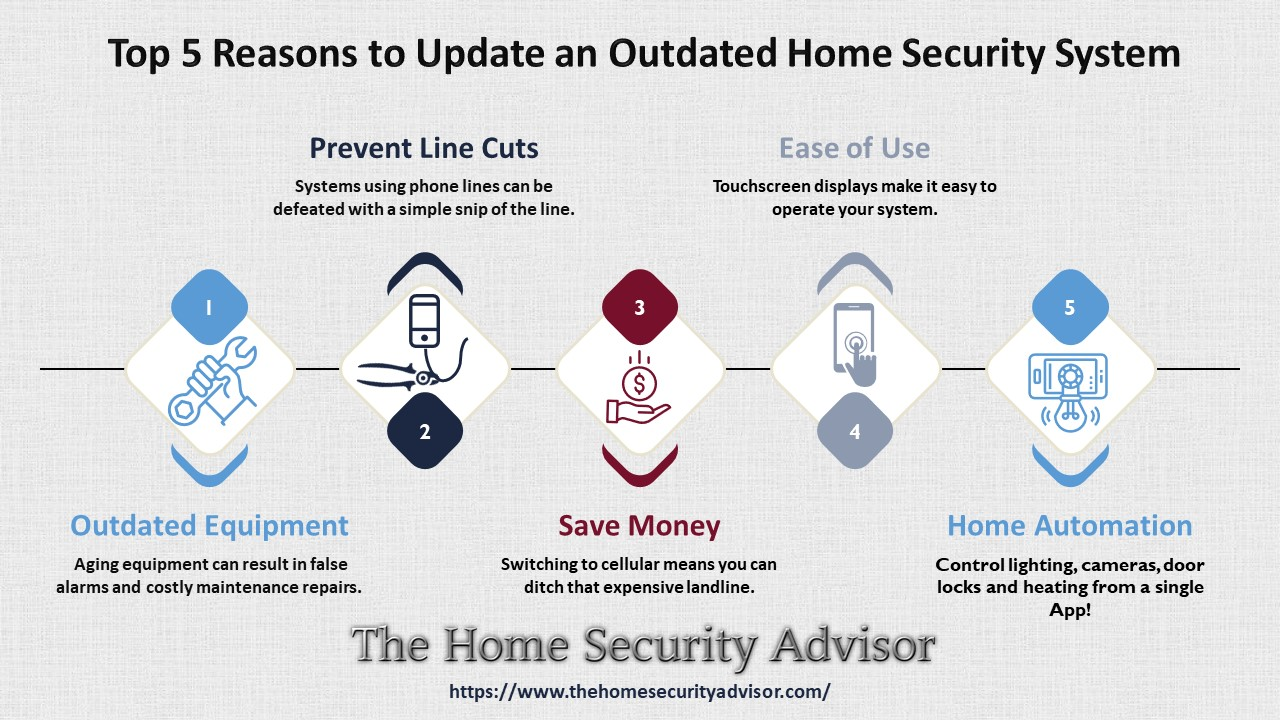Top 5 Reasons to Upgrade an Outdated Security System