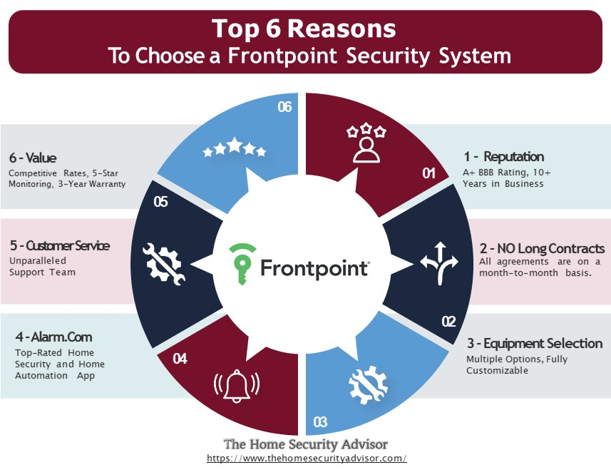 Frontpoint Reviews - Top 6 reasons to choose Frontpoint Security systems