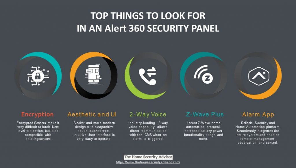 features in a Modern Alert 360 Security Panel