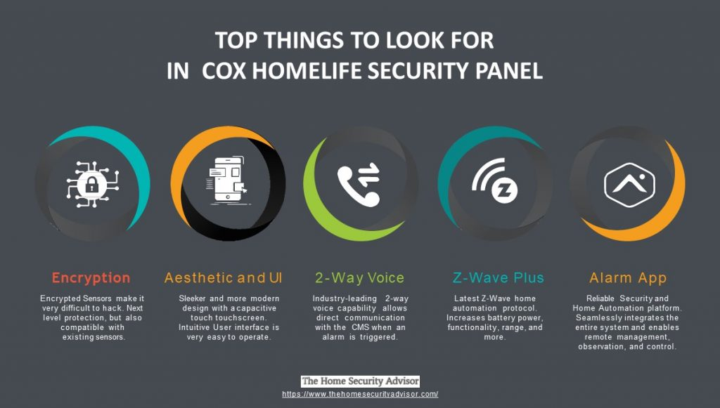 Modern Cox Homelife Security Panel Infographic