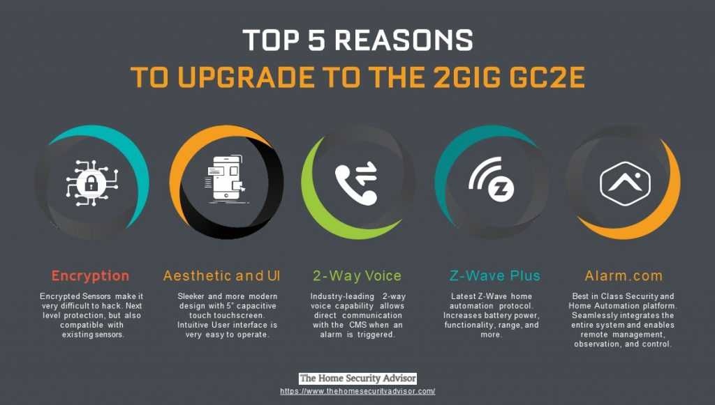 2 Gig Alarm Infographic Infographic - Top 5 Reasons to Upgrade to the 2 Gig GC2E