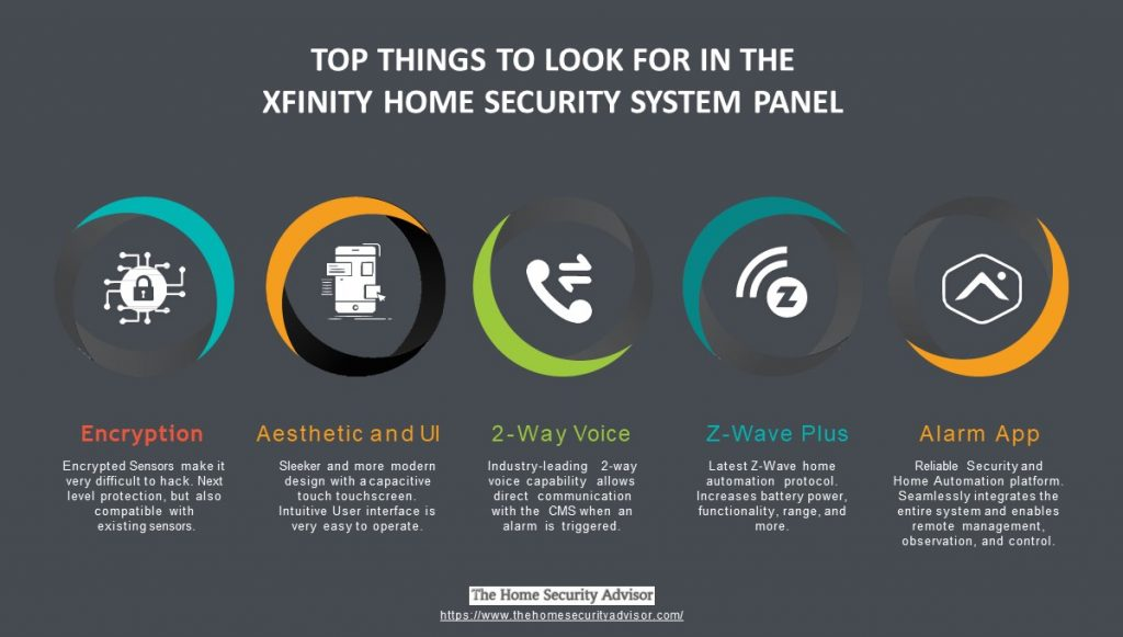 Top 5 Things to Look for in an Xfinity Home Security Panel - Infographic