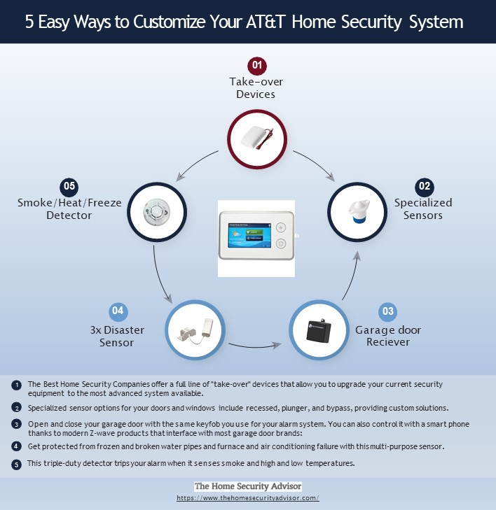 5 Easy Ways to Customize Your AT&T Home Security System