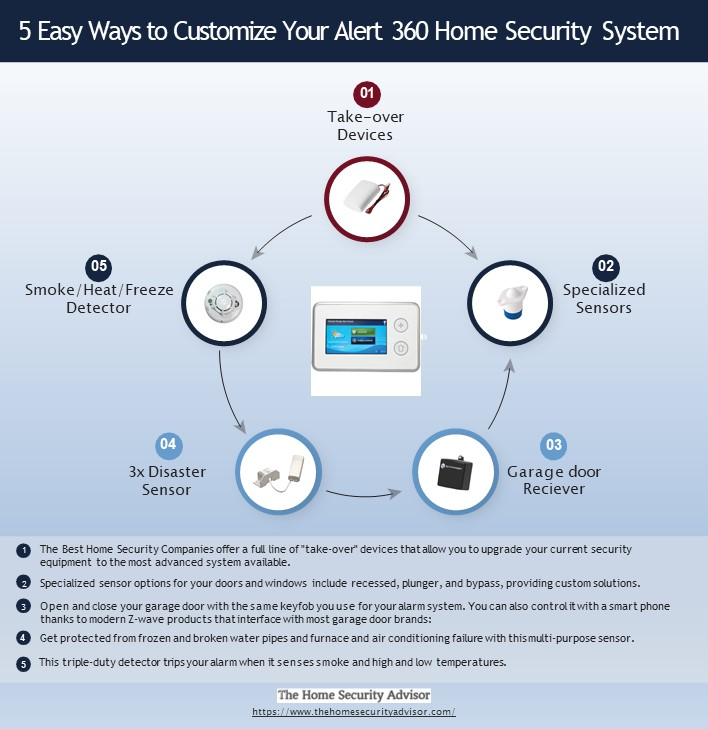 5 Considerations for Customizing Your Alert 360 Home Security System