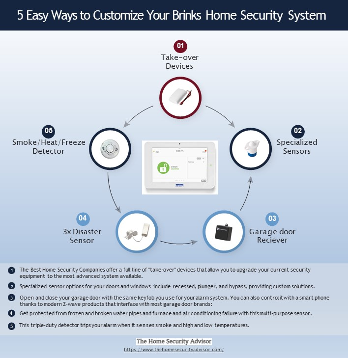 5 Easy Ways to Customize Your Brinks Home Security System