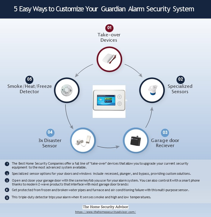 5 Easy Ways to Customize Your Guardian Alarm System