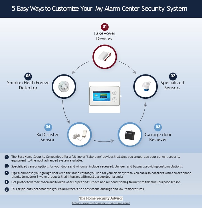 5 Easy Ways to Customize Your My Alarm Center Security System