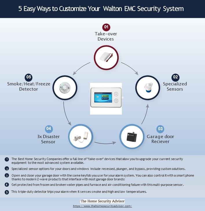 5 Easy Ways to Customize Your Walton EMC Security System