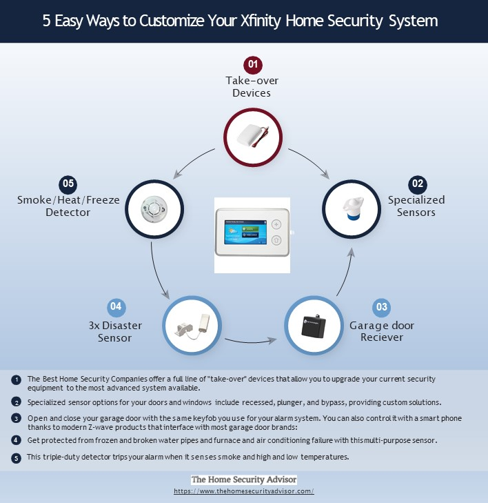 Xfinity Home Security Reviews - 5 Easy Ways to Customize Your Xfinity Home Security System