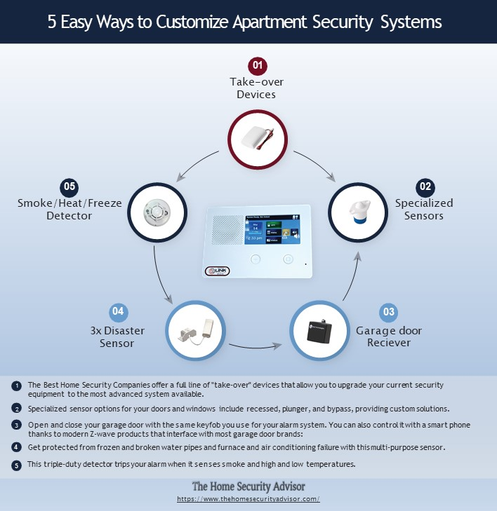 5 Easy Ways to Customize Apartment Security Systems