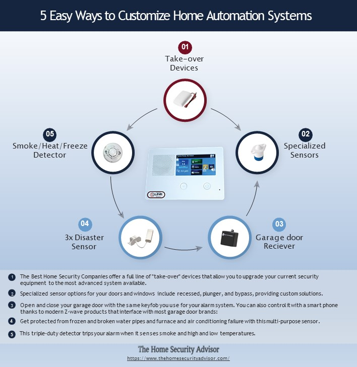5 Easy Ways to Customize Home Automation Systems