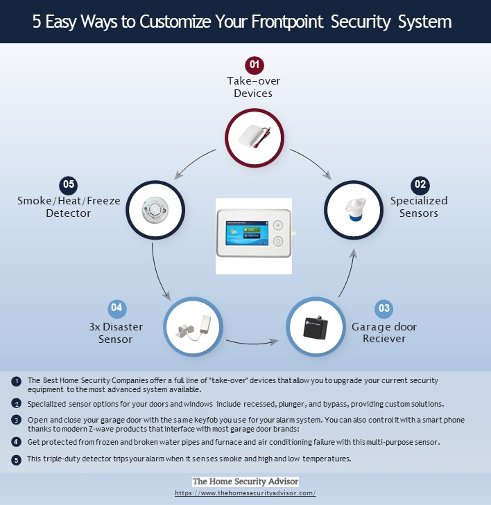 Frontpoint Security Reviews - 5 Easy Ways to Customize Your Frontpoint Security System Infographic