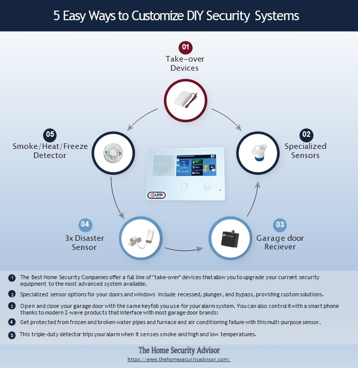 5 Easy Ways to Customize the Best DIY Home Security Systems