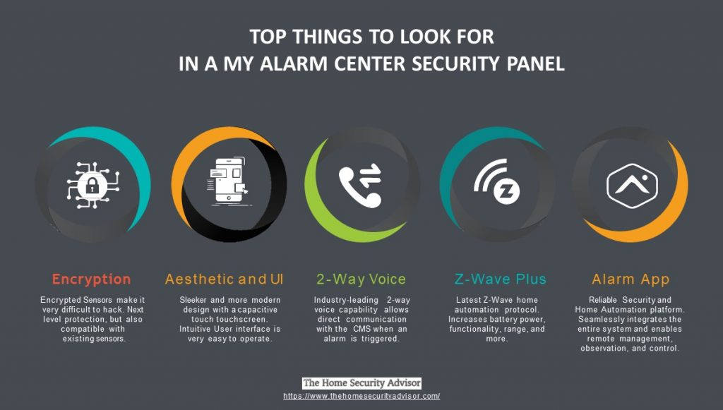 Top 5 Things to Look For in a My Alarm Center SECURITY PANEL -infographic