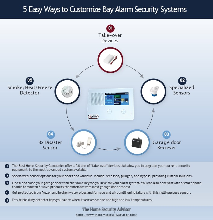 5 Easy Ways to Customize Bay Alarm Company Security Systems - Infographic