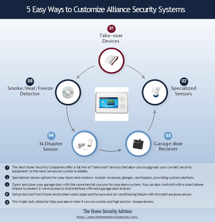 5 Easy Ways to Customize Your Alliance Home Security System - Infographic
