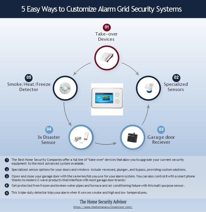 5 Easy Ways to Customize an Alarm Grid Home Security System - Infographic